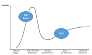 Big Data and CRM on Hype Cycle